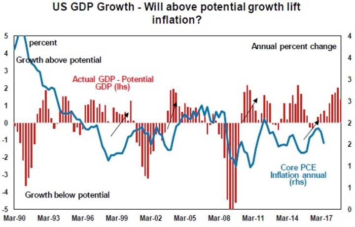 US GDP Growth - Will above potential growth lift inflation?