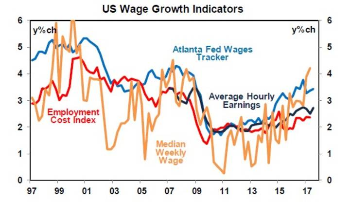 US Wage Growth Indicators