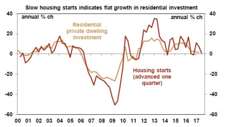 Slow housing starts indicates flat growth in residential investment