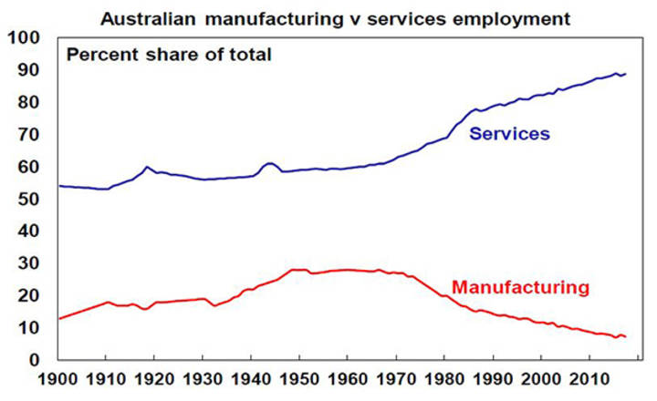 Australian manufacturing V services employment