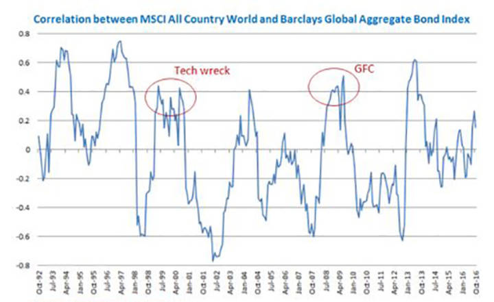 Correlation between MSCI All Country World and Barclays Global Aggregate Bond Index