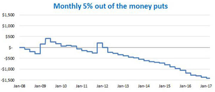 Monthly 5% out of the money puts