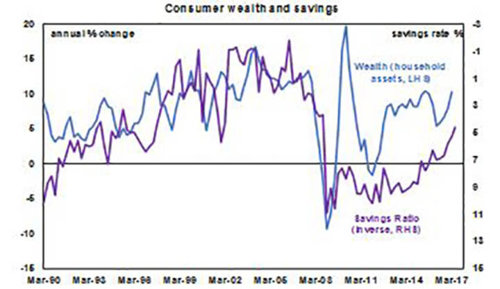 Consumer wealth and savings