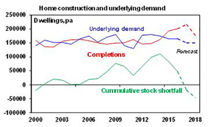 Home construction and underlying demand