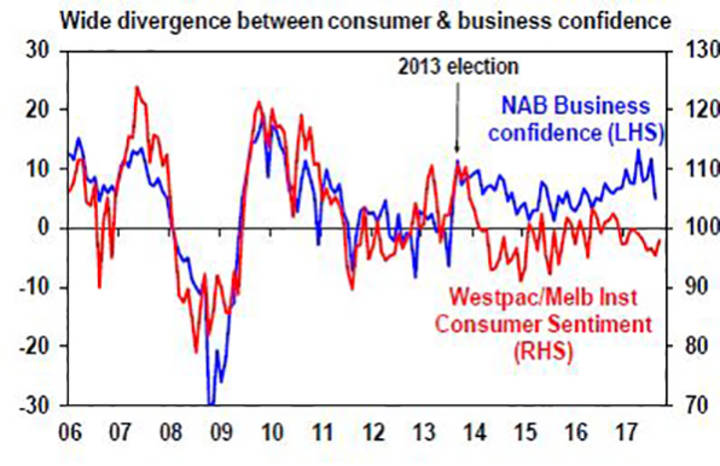 Wide divergence between consumer and business confidence