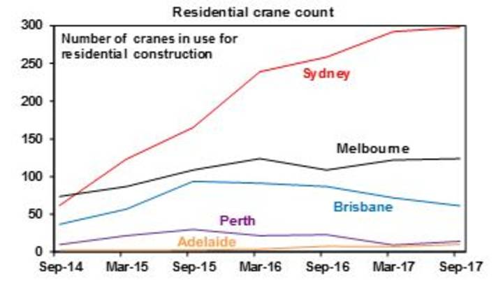 Residential crane count