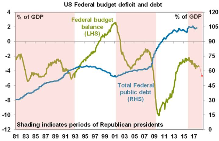 US Federal budget deficit and debt