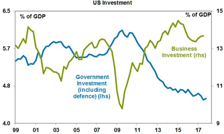 US Investment