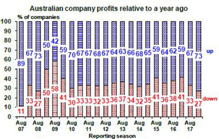 Australian company profits relative to a year ago