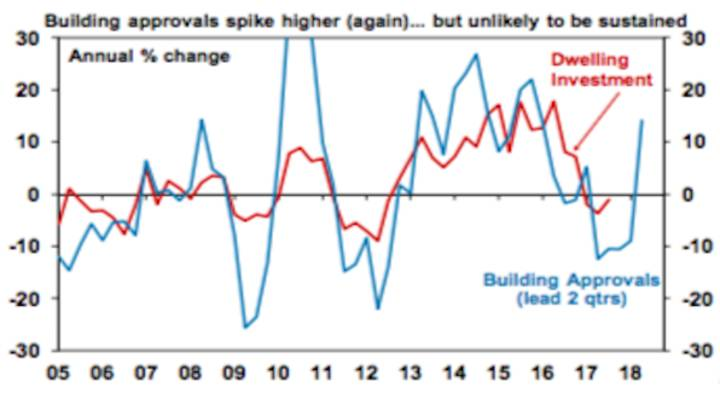 Building approvals spike higher (again)... but unlikely to be sustained