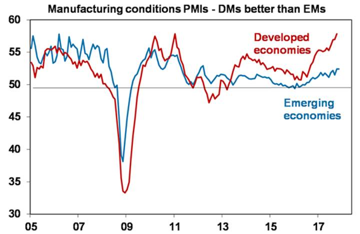 Manufacturing conditions PMIs - DMs better than EMs