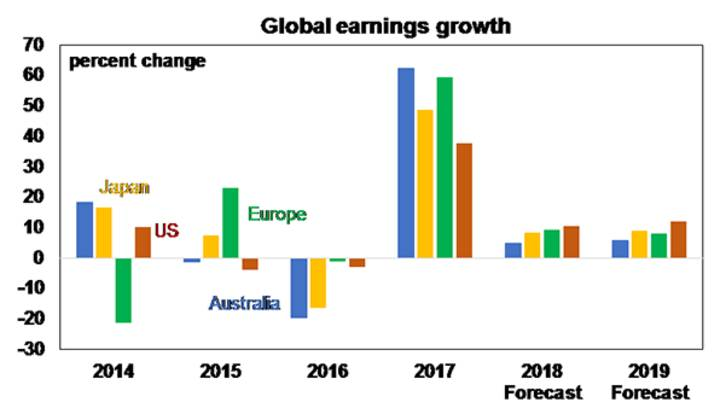 Global earnings growth