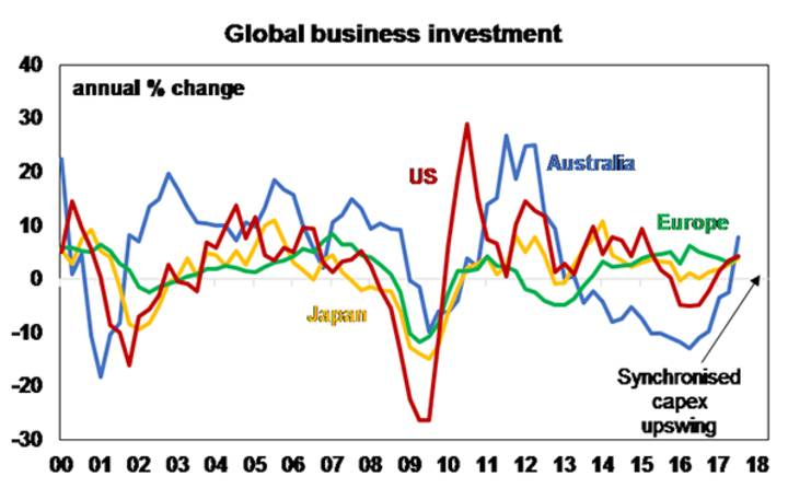 Global business investment