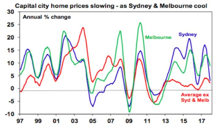 Capital city home prices slowing - as Sydney & Melbourne cool