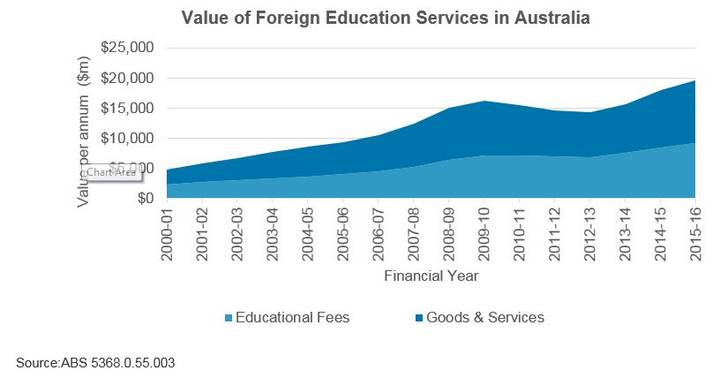 Value of foreign education services in Australia