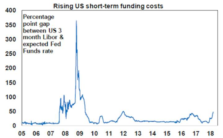 Rising US short-term funding costs