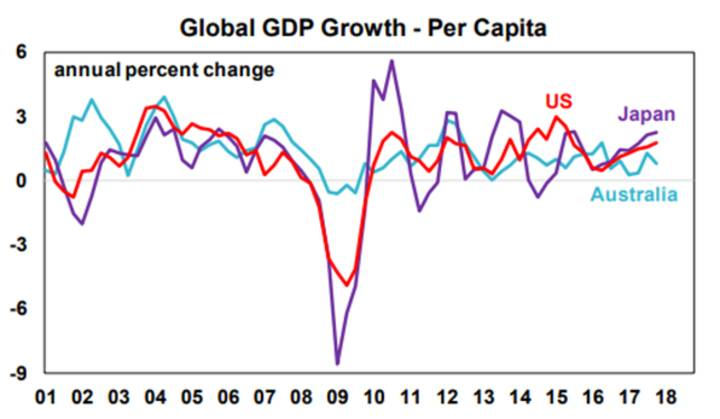 Global GDP Growth - Per Capita