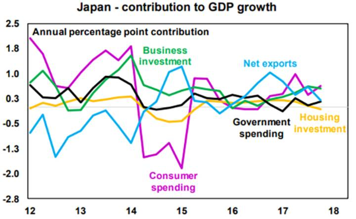 Japan - contribution to GDP growth