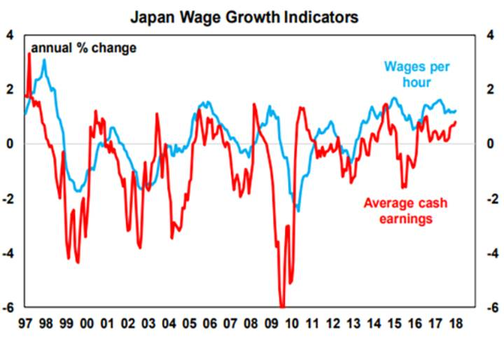Japan Wage Growth Indicators