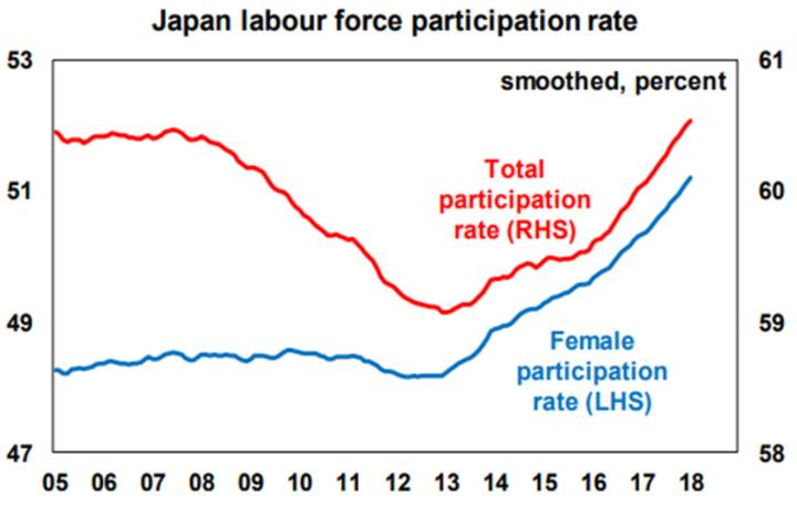 Japan labour force participation rate