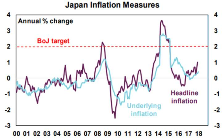 Japan Inflation Measures