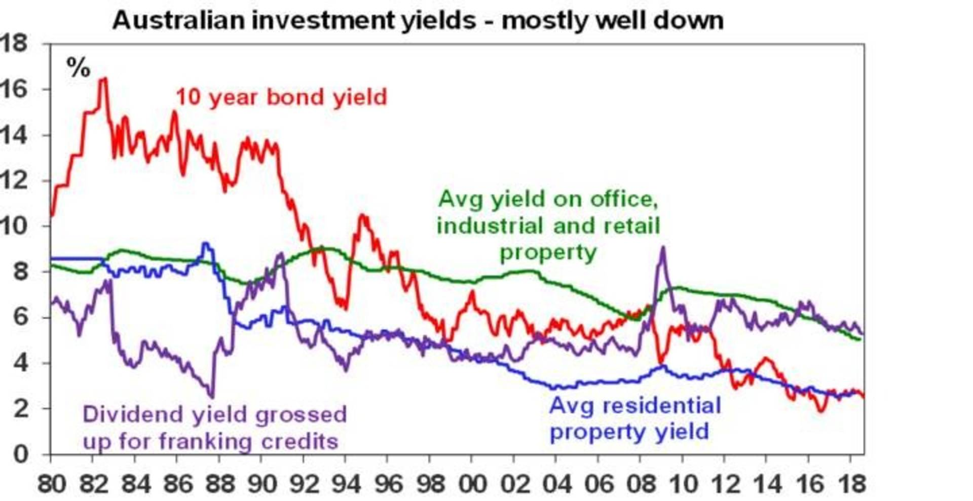 Australian investment yields