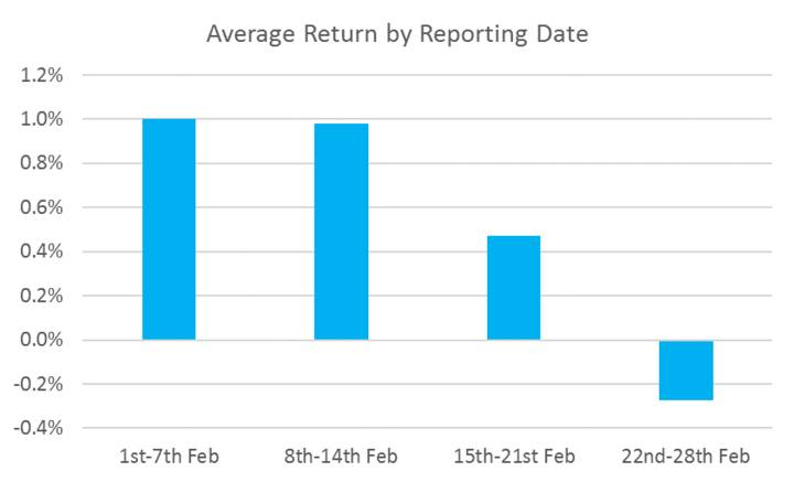Average Return by Reporting Date