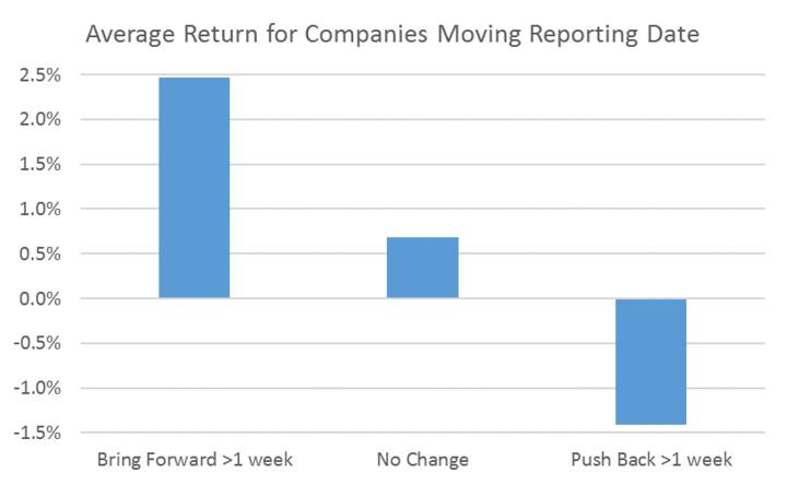 Average Return for Companies Moving Reporting Date