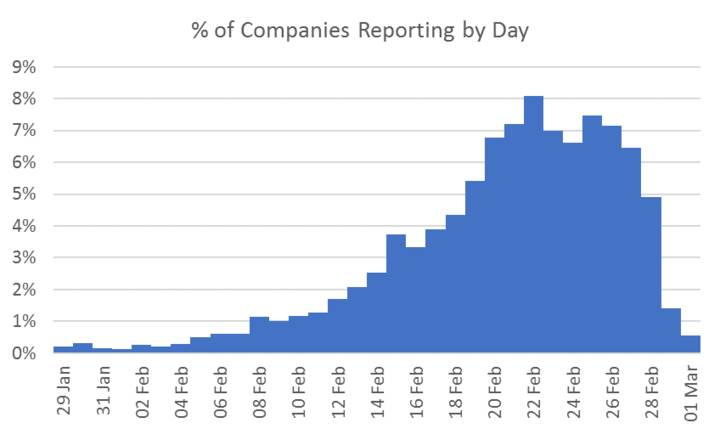 graph: % of Companies Reporting by Day