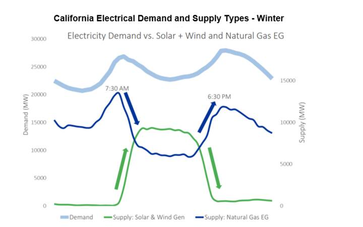 Source: Sempra Energy, California Independent System Operator (CAISO) as at Feb 2019