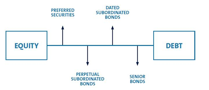 not all bonds equal table
