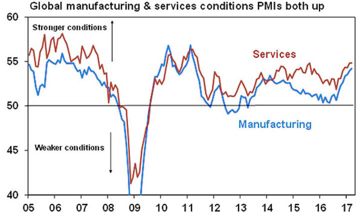 Global manufacturing & services conditions PMIs both up