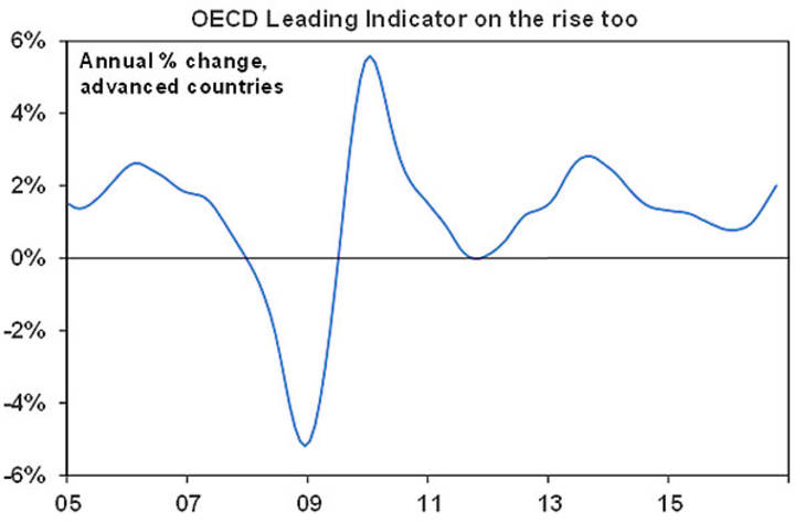 OECD Leading Indicator on the rise too