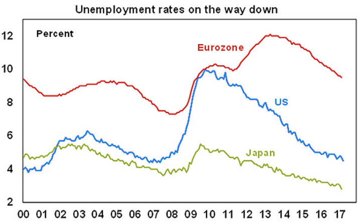 Unemployment rates on the way down