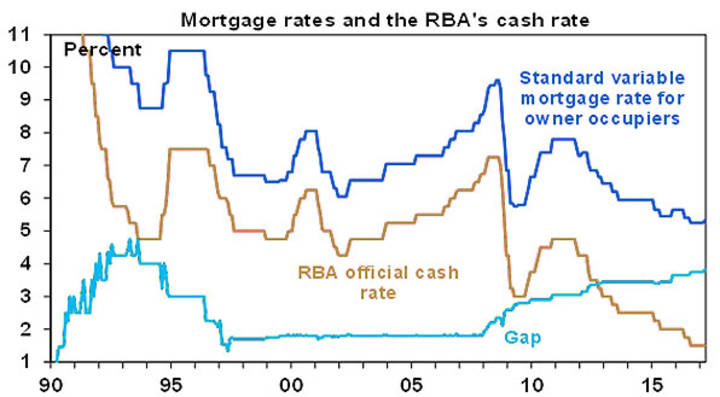 Mortgage rates and the RBA's cast rate