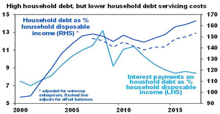High household debt, but lower household debt servicing cost