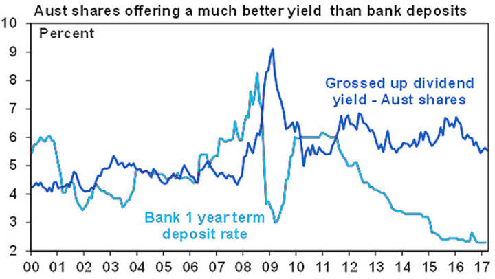 Aust shares offering a much better yield than bank deposits