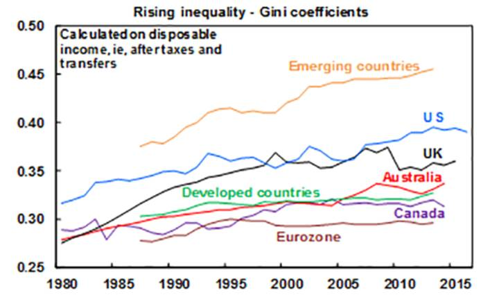Rising inequality-Gini coefficients