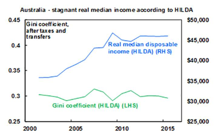 Australia-stagnant real median income according to HILDA