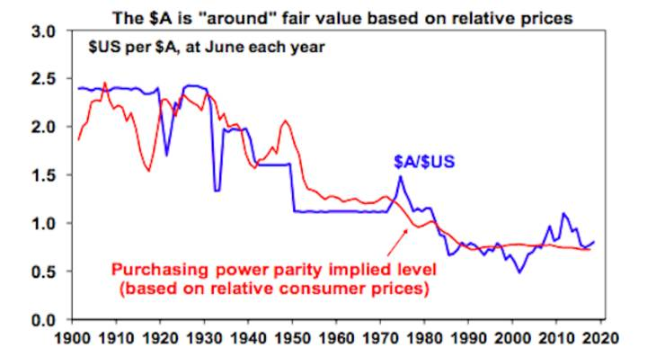 "The $A is ""around"" fair value based on relative prices"