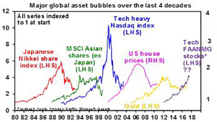 Major global asset bubbles over the last 4 decades