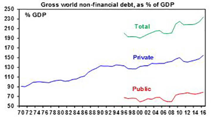 Gross world non-financial debt,as % of GDP