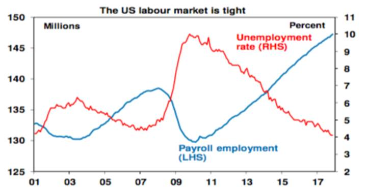 The US labour market is tight