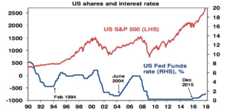 US shares and interest rates