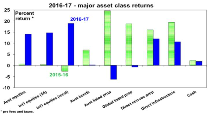 2016-17-major asset class returns
