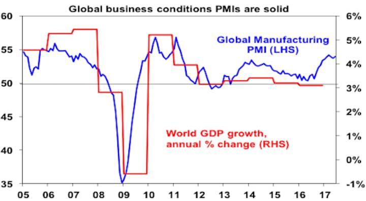 Global businesss conditions PMIs are solid