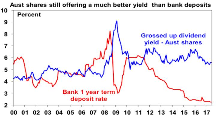 Aust shares still offering a much betetr yield than bank deposits