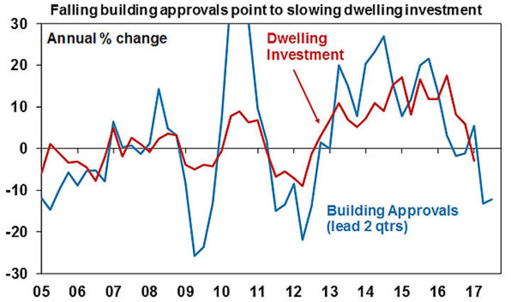 Falling building approvals point to slowing dwelling investment