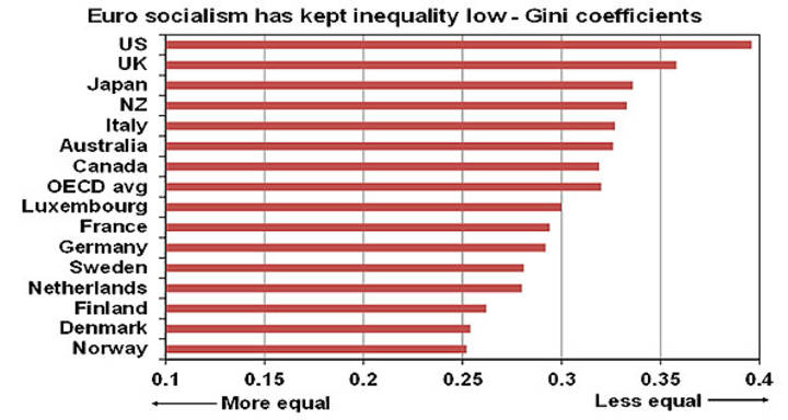 Euro socialism has kept Inequality low - Gini coefficients
