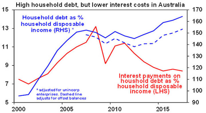 High household debt, but lower interest costs in Australia